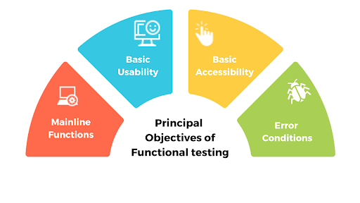 Principal-Objectives-of-Functional-Testing