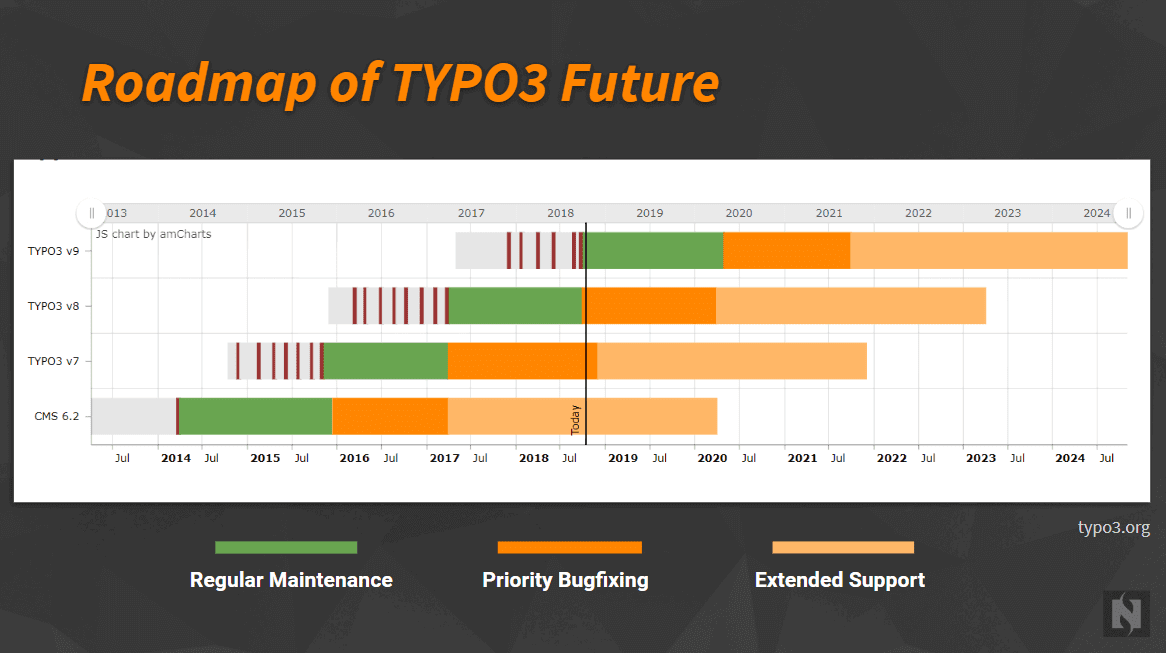 Keep-up-to-date-Your-TYPO3-Version