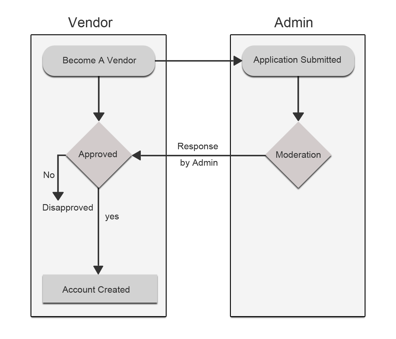 Vendor-registration-process